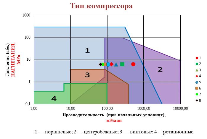 压缩机传动选项图