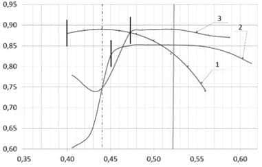 K-100-2L级三维粘性流动台的研究。