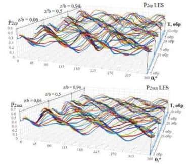 测得的波动图