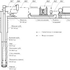 在钻探深达300米,直径达172 mm的探井时,排水,积聚和冷却压缩空气的新方法和改进现有方案的分析,选择,计算