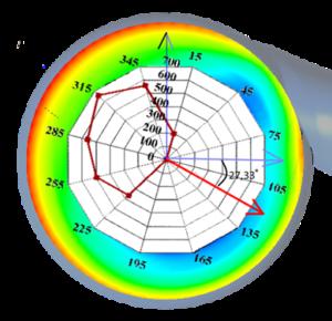 圆形不均衡性