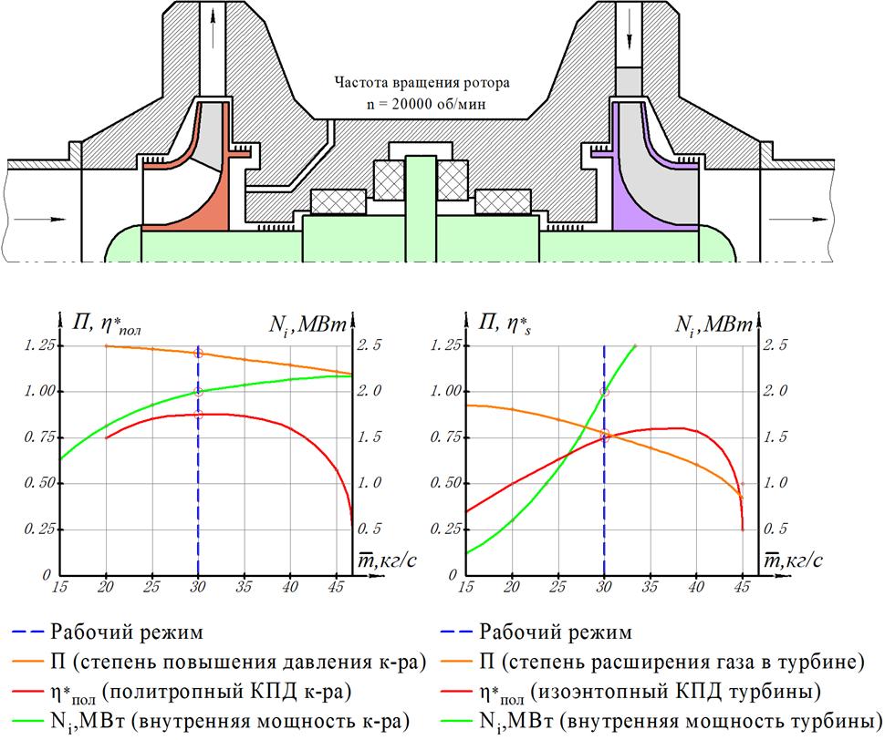 涡轮和压缩机特性。组合式涡轮压缩机组 合式特性