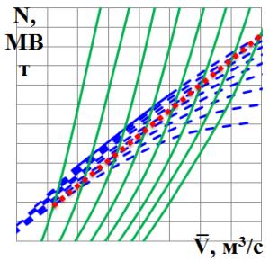 组合式涡轮压缩机组 合式特性